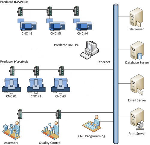CNC Machine Monitoring Software   Data Collection Software