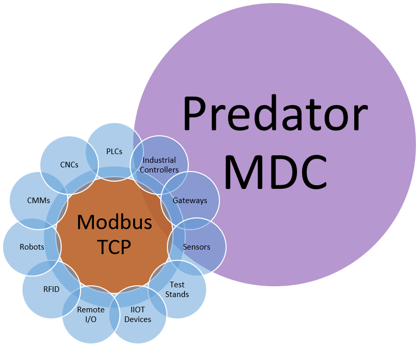 PLC Machine Monitoring with Modbus | Modbus Data Collection Software